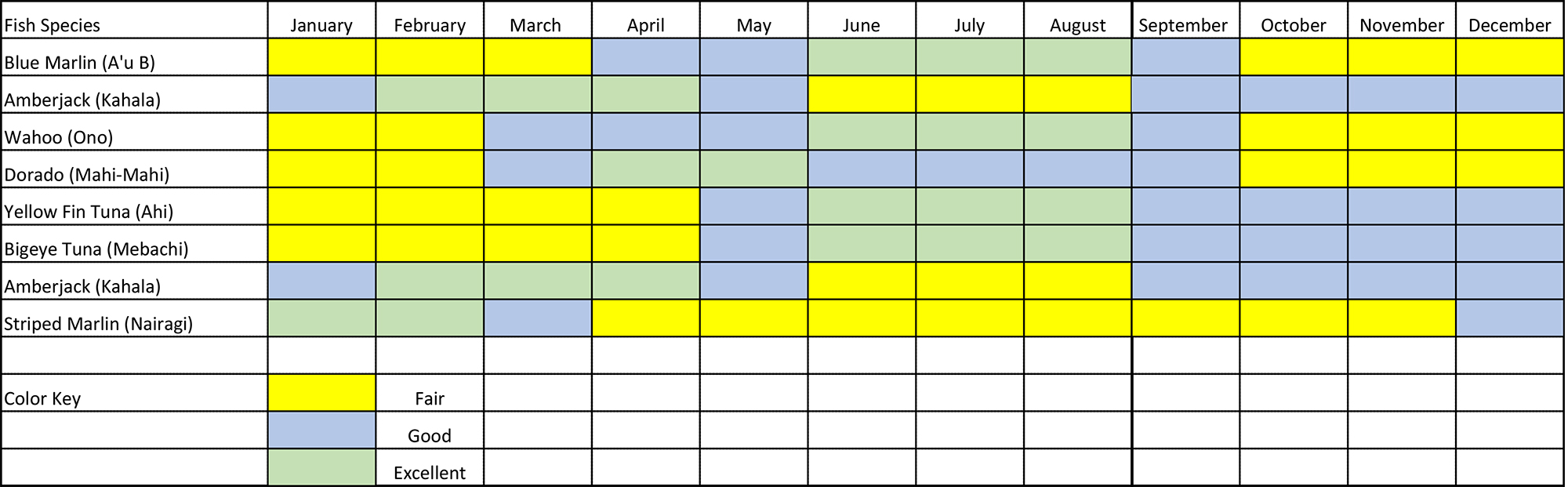Oʻahu Fishing Calendar